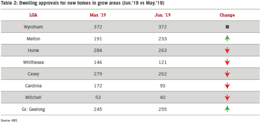 Table 2: Dwelling approvals for new homes in grow areas (Jun.'19 vs May.'19)